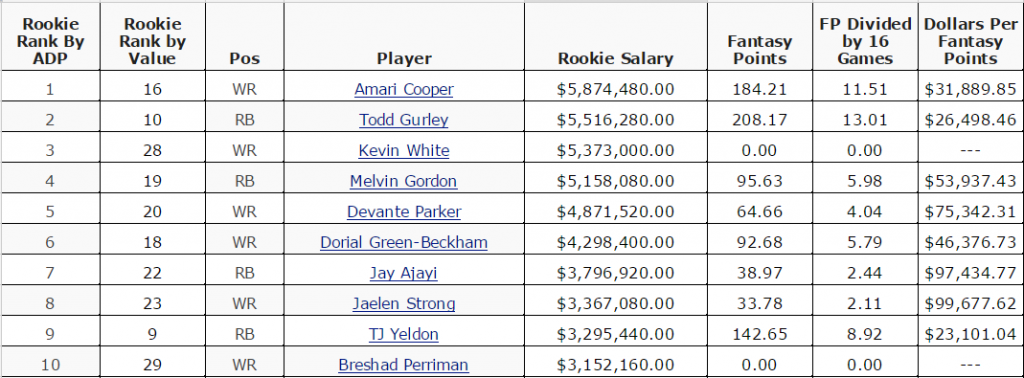 Topic 1 2015 Rookie Value per RSO Dollar TABLE Google Sheets 1