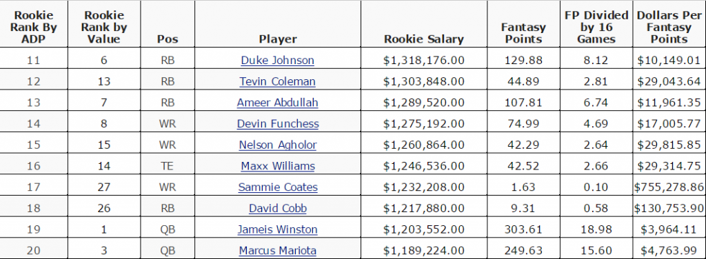 Topic 1 2015 Rookie Value per RSO Dollar TABLE Google Sheets 2