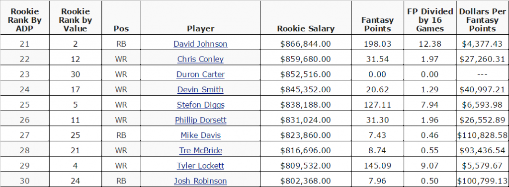 Topic 1 2015 Rookie Value per RSO Dollar TABLE Google Sheets 3
