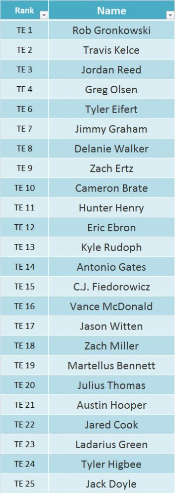 Top 25 TEs for 2017